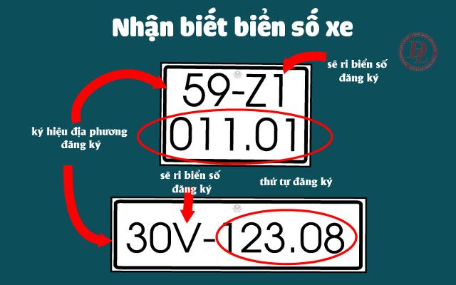 Ký hiệu biển số xe ôtô - mô tô trong nước