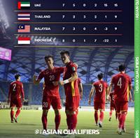 Lịch thi đấu Vòng loại World Cup 2022 của Việt Nam