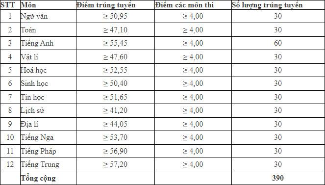 Điểm chuẩn vào lớp 10 chuyên Thái Nguyên 2021