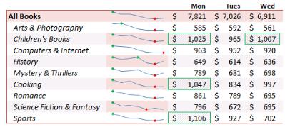 Tự học Microsoft Excel 2010