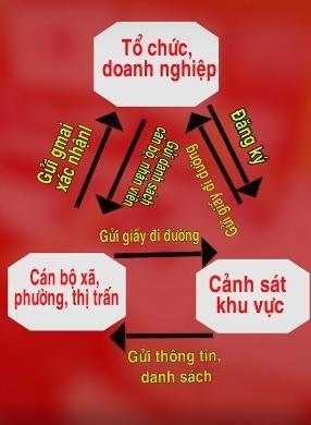 Cấp giấy đi đường ở Hà Nội